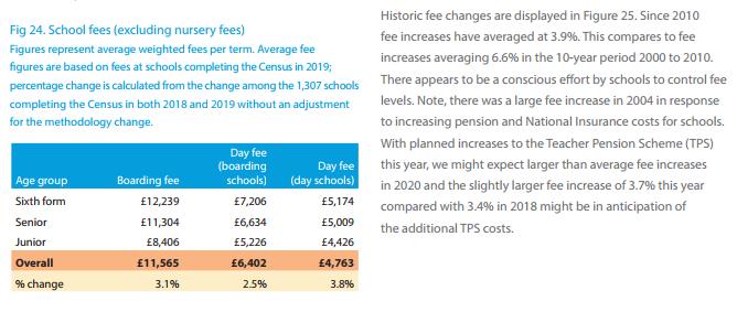 英国私立学校ISC报告2019年最新版