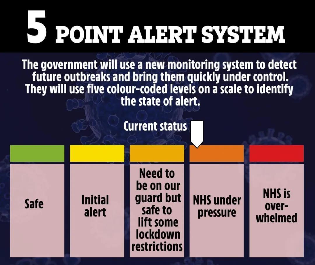 英国疫情首相发言,放松管制,6月1日或可开学