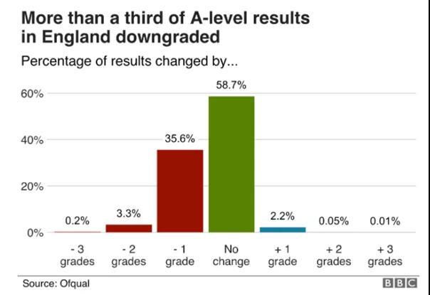 英国A-level成绩公布
